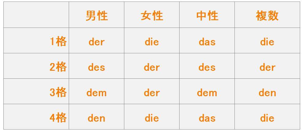 ドイツ語定冠詞変化表