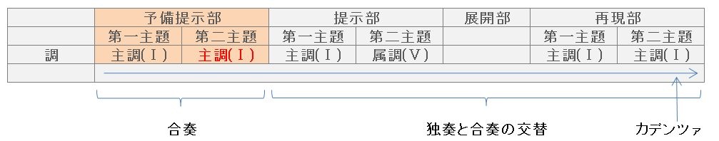 協奏曲ソナタ形式図