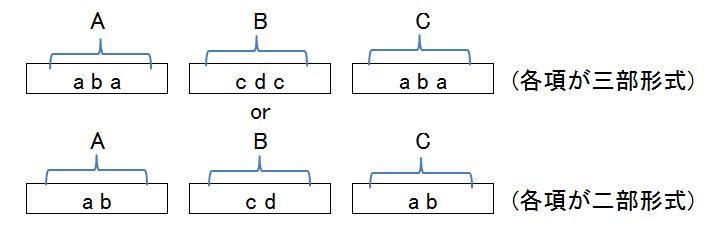 複合三部形式
